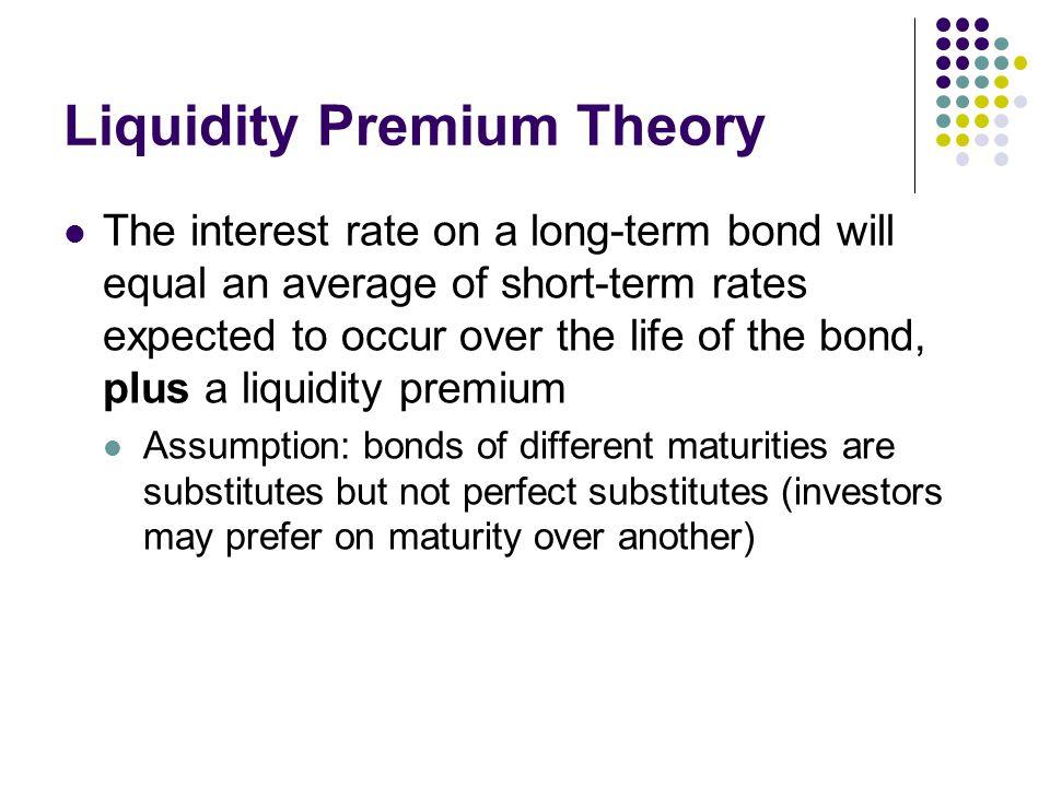 Liquidity Premium Theory of Interest Rates | Finance - Zacks