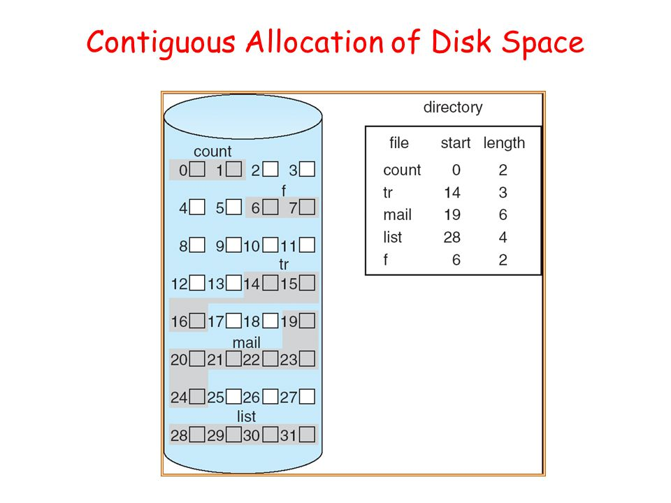 program for contiguous allocation Here diagram 1 represents the contiguous allocation of memory and diagram 2 represents non-contiguous allocation of memory when process try to refer a part of the memory then it will firstly refer the base address from base register and then it will refer relative address of memory location with respect to base address.