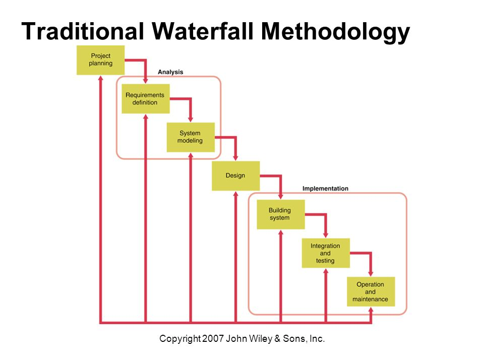 Information systems creating business value ppt download for Waterfall development strategy