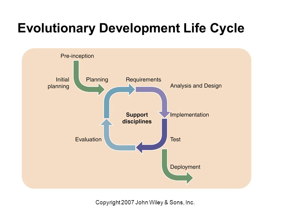 systems development life cycle and prototyping Proposes a major change to the life cycle approach to information systems  development an alternative approach, the heuristic development, is presented.
