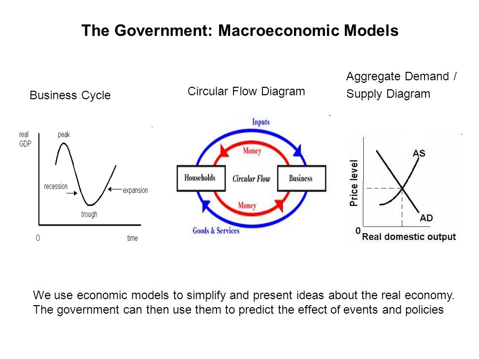 Econ for igcse students revision book ppt download 20 the government macroeconomic models aggregate demand supply diagram circular flow ccuart Images