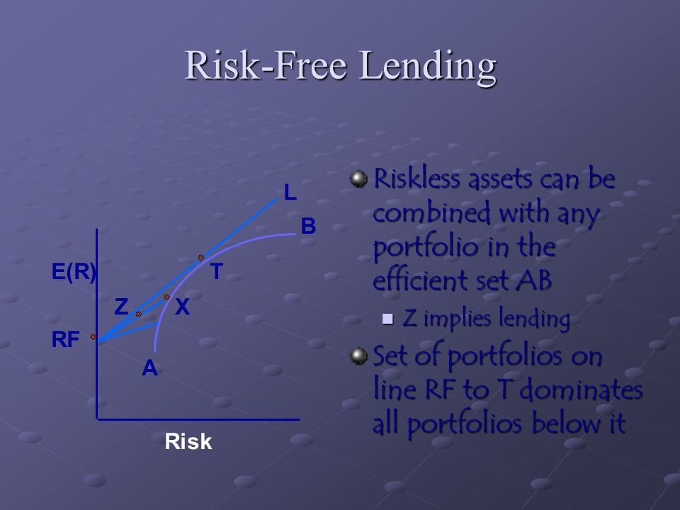 Risk-Free Lending Riskless assets can be combined with any portfolio in the efficient set AB. Z implies lending.