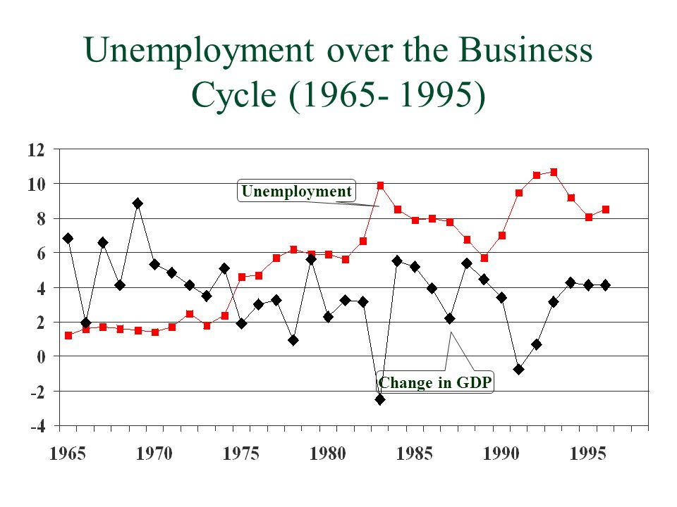 Unemployment over the Business Cycle ( )