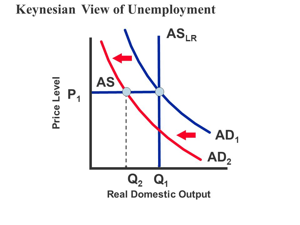 Keynesian View of Unemployment