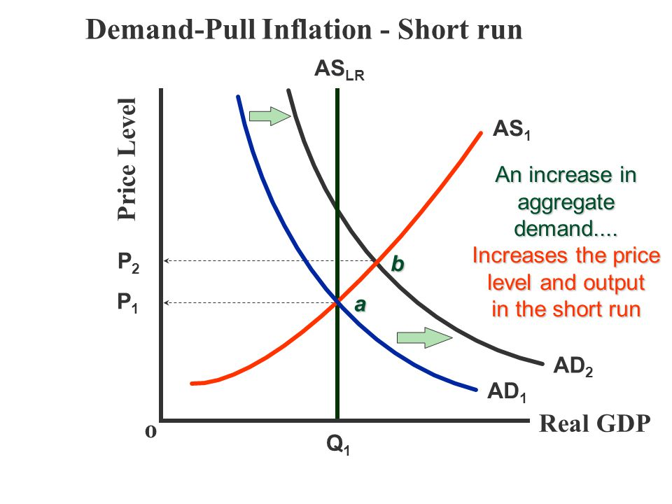Demand-Pull Inflation - Short run