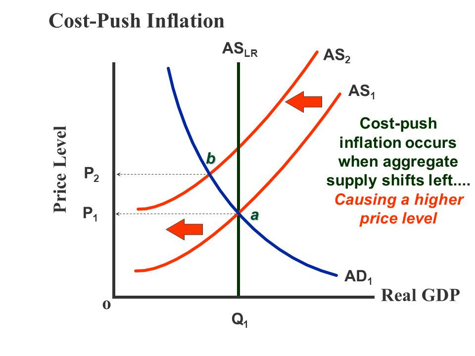 Cost-Push Inflation Price Level Real GDP o ASLR AS2 AS1 Cost-push
