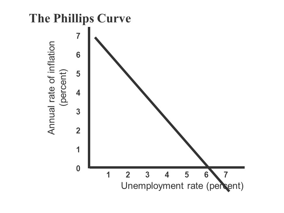 The Phillips Curve Annual rate of inflation (percent)