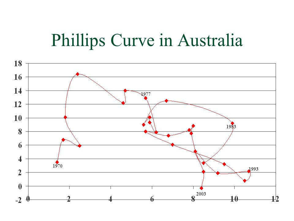 Phillips Curve in Australia