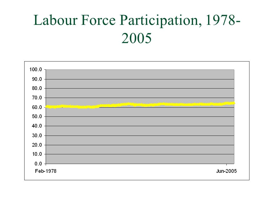 Labour Force Participation,