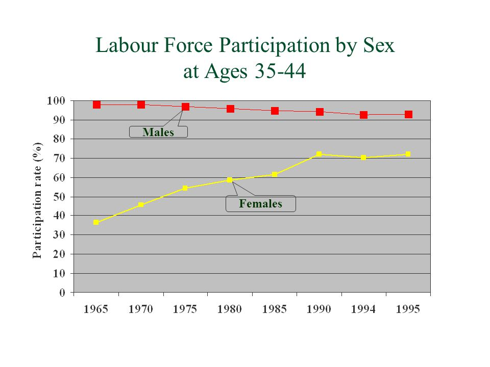 Labour Force Participation by Sex at Ages 35-44