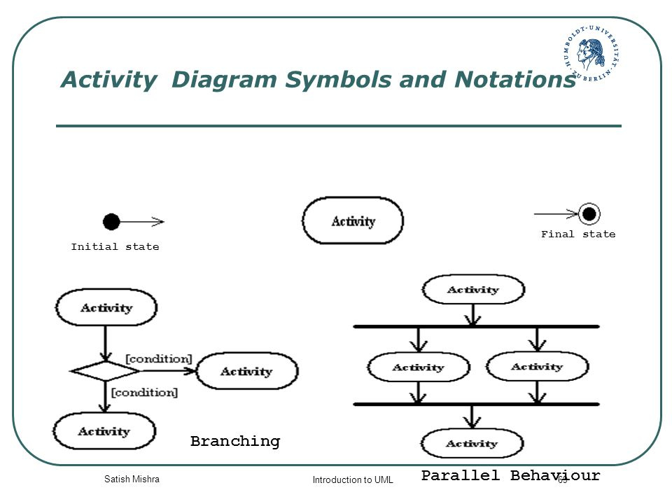 state and activity diagrams in uml In the unified modeling language, activity diagrams are  activity diagrams were a specialized form of state diagrams, in uml 2x, the activity diagrams.