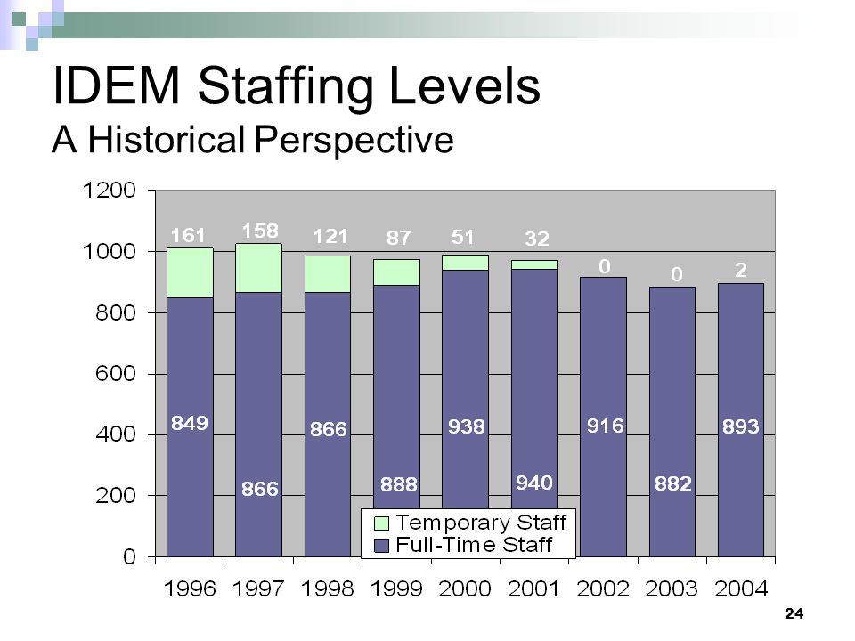 IDEM Staffing Levels A Historical Perspective