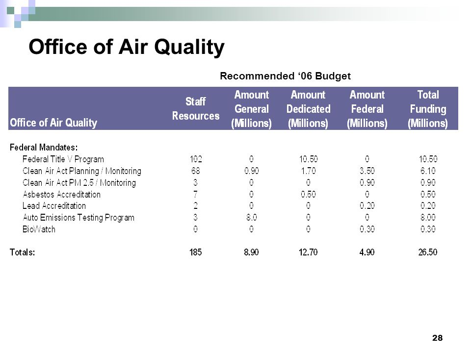Office of Air Quality Recommended '06 Budget