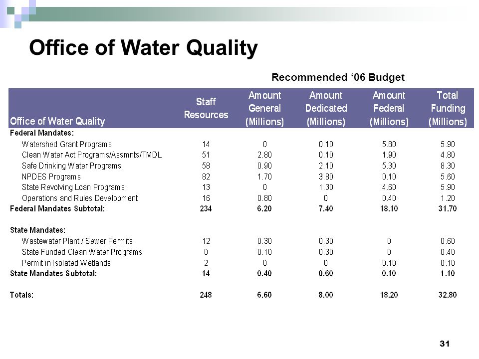 Office of Water Quality Recommended '06 Budget