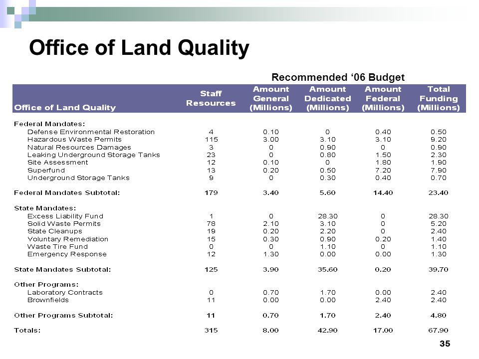 Office of Land Quality Recommended '06 Budget