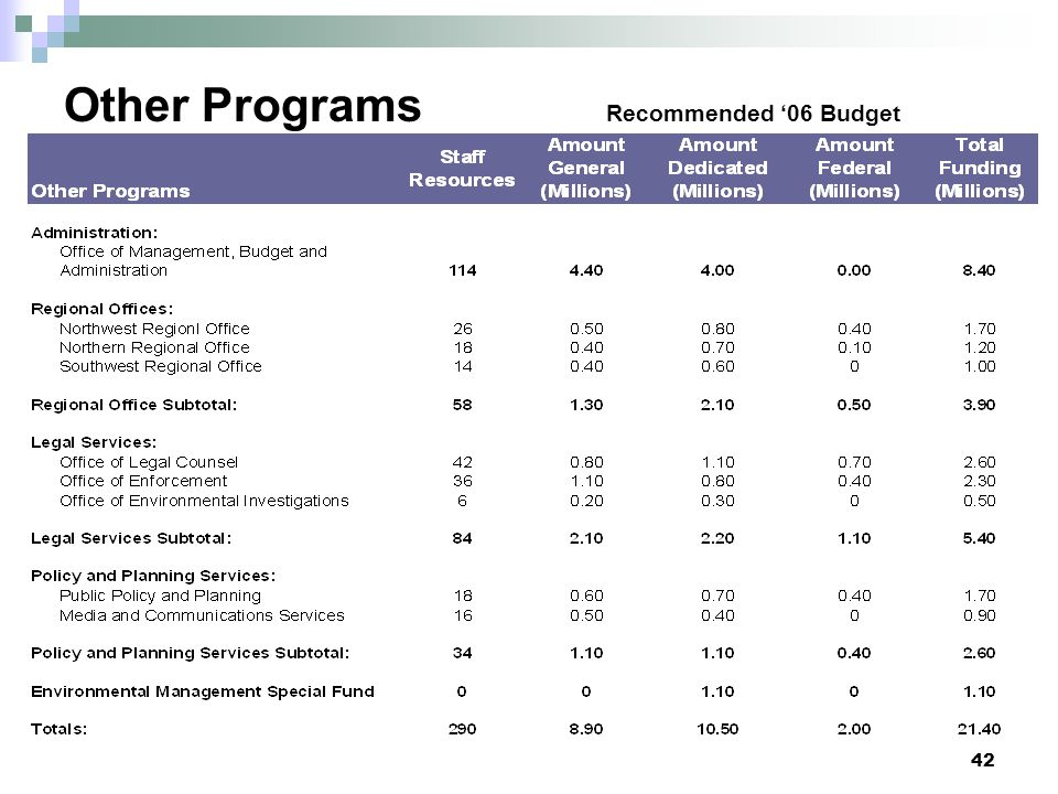 Other Programs Recommended '06 Budget