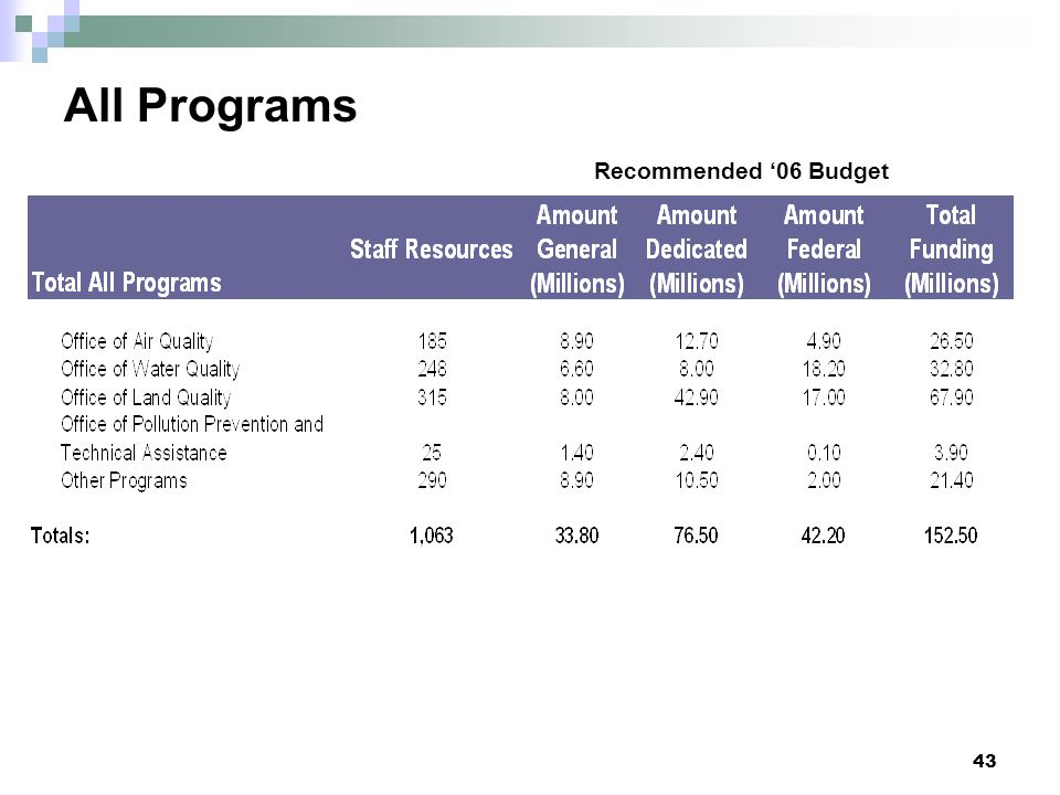 All Programs Recommended '06 Budget