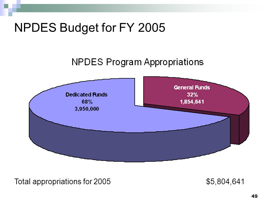 NPDES Budget for FY 2005 Total appropriations for 2005 $5,804,641
