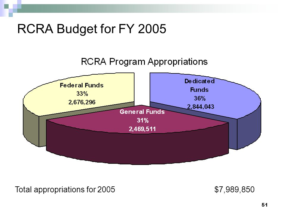 RCRA Budget for FY 2005 Total appropriations for 2005 $7,989,850