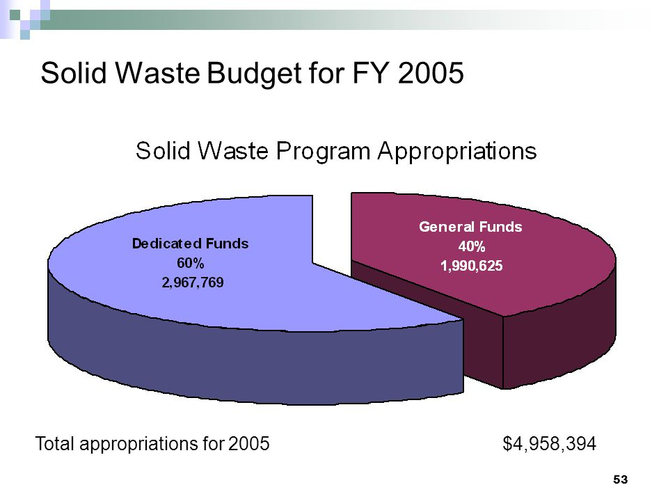Solid Waste Budget for FY 2005