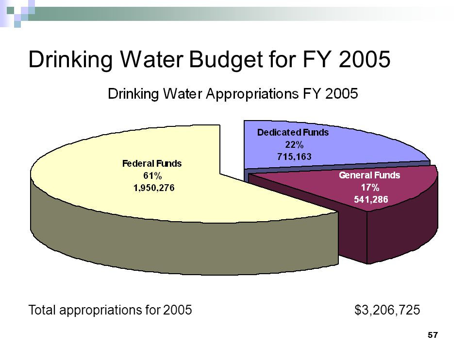Drinking Water Budget for FY 2005