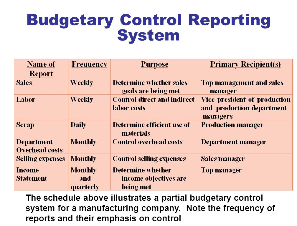 objectives of budgetary control Budgeting and budgetetary control practices and  to tackle these objectives, opinions were elicited from all the  budgetary control practices among timber firms .