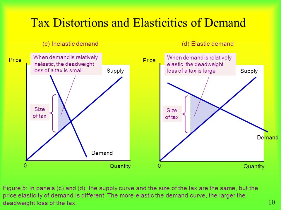 Tax Distortions and Elasticities of Demand