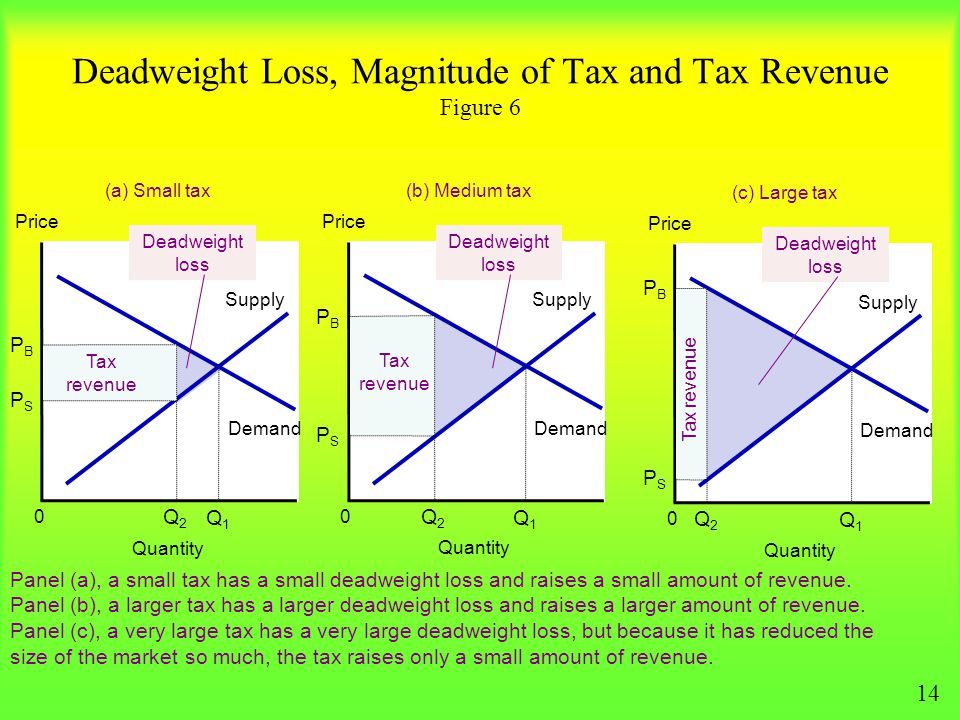 Deadweight Loss, Magnitude of Tax and Tax Revenue Figure 6