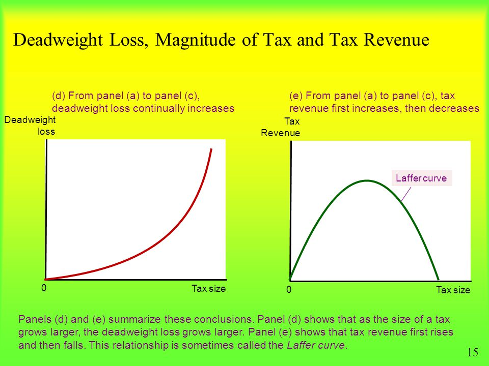Deadweight Loss, Magnitude of Tax and Tax Revenue