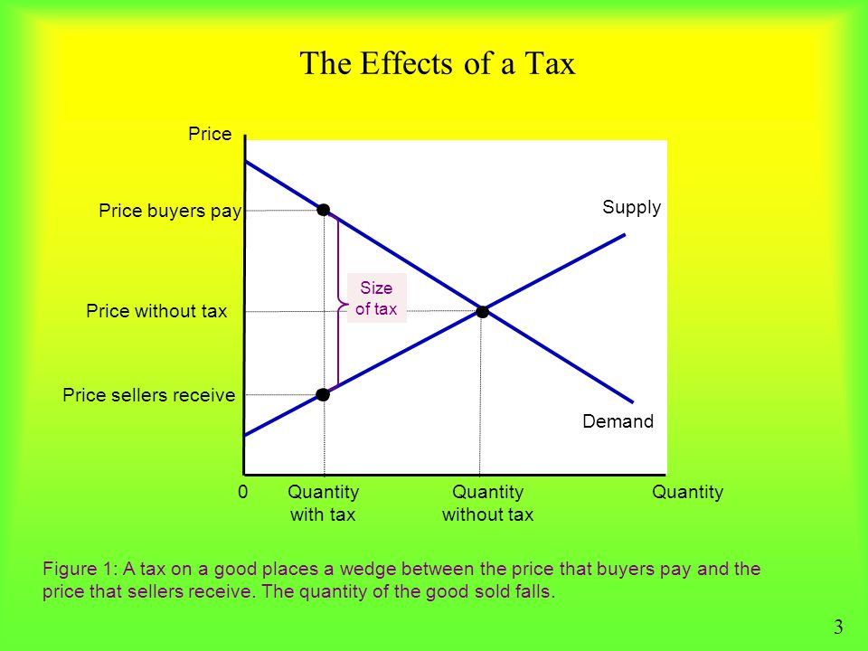 The Effects of a Tax 3 Price Demand Price buyers pay Supply Quantity