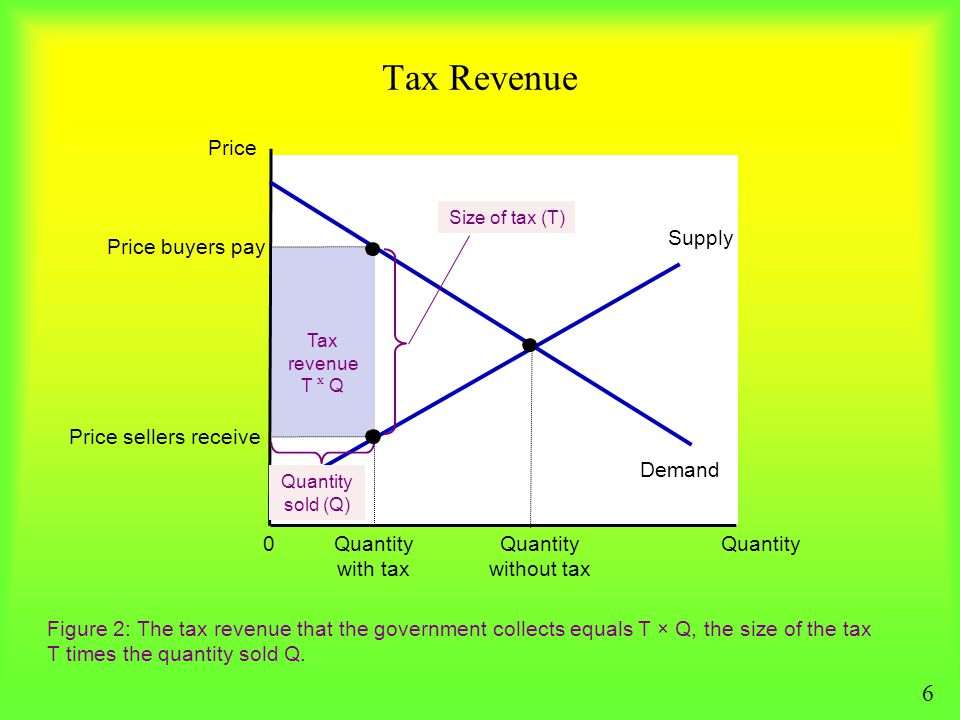 Tax Revenue 6 Price Demand Supply Price buyers pay Quantity with tax