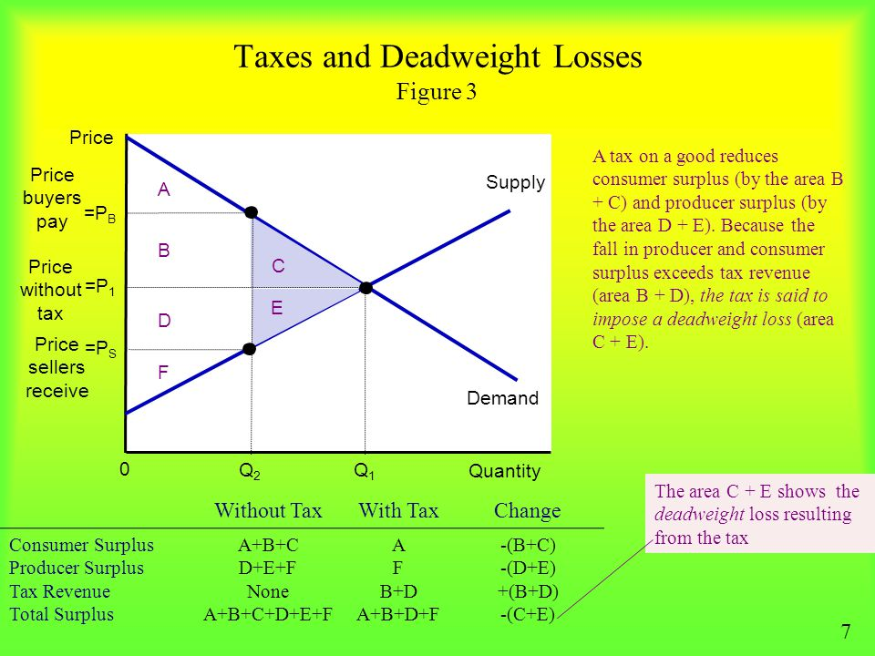 Taxes and Deadweight Losses Figure 3