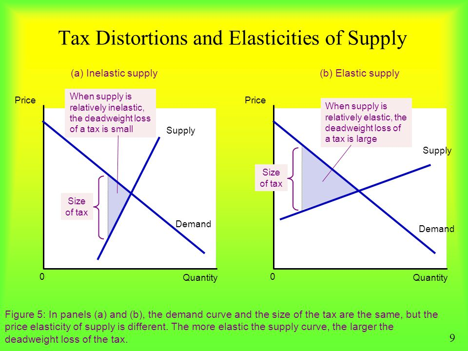 Tax Distortions and Elasticities of Supply