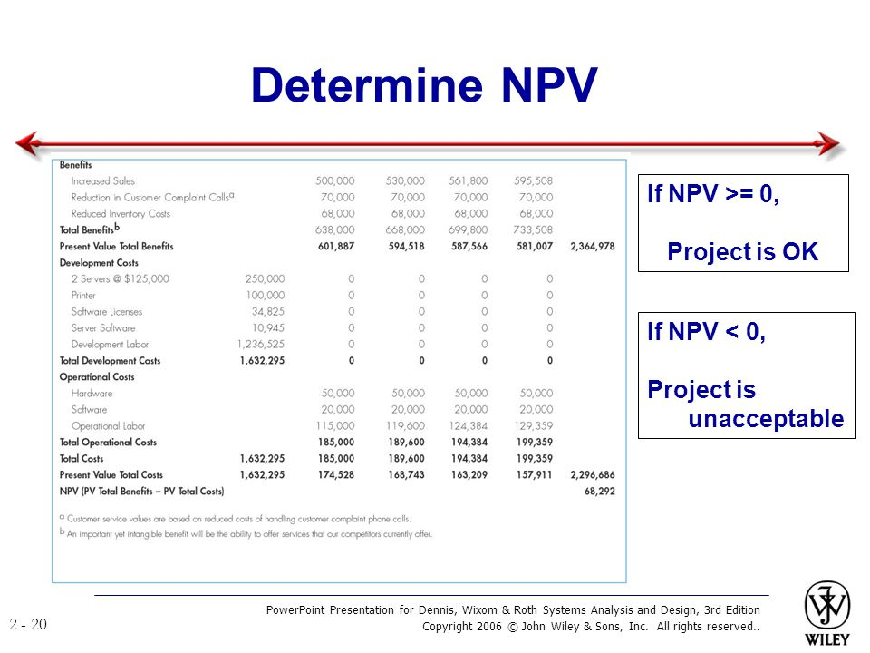 Determine NPV If NPV >= 0, Project is OK If NPV < 0, Project is