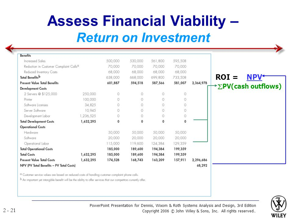 Assess Financial Viability – Return on Investment