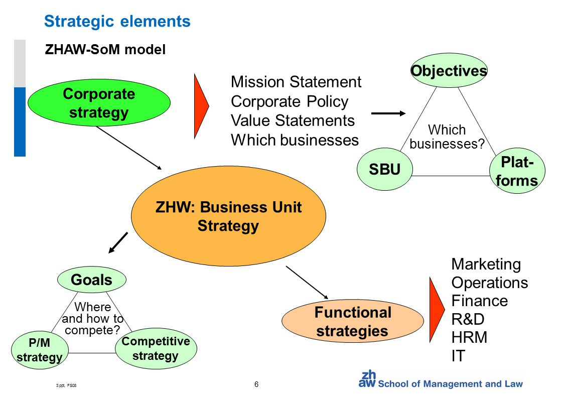 Defining Strategic Communication