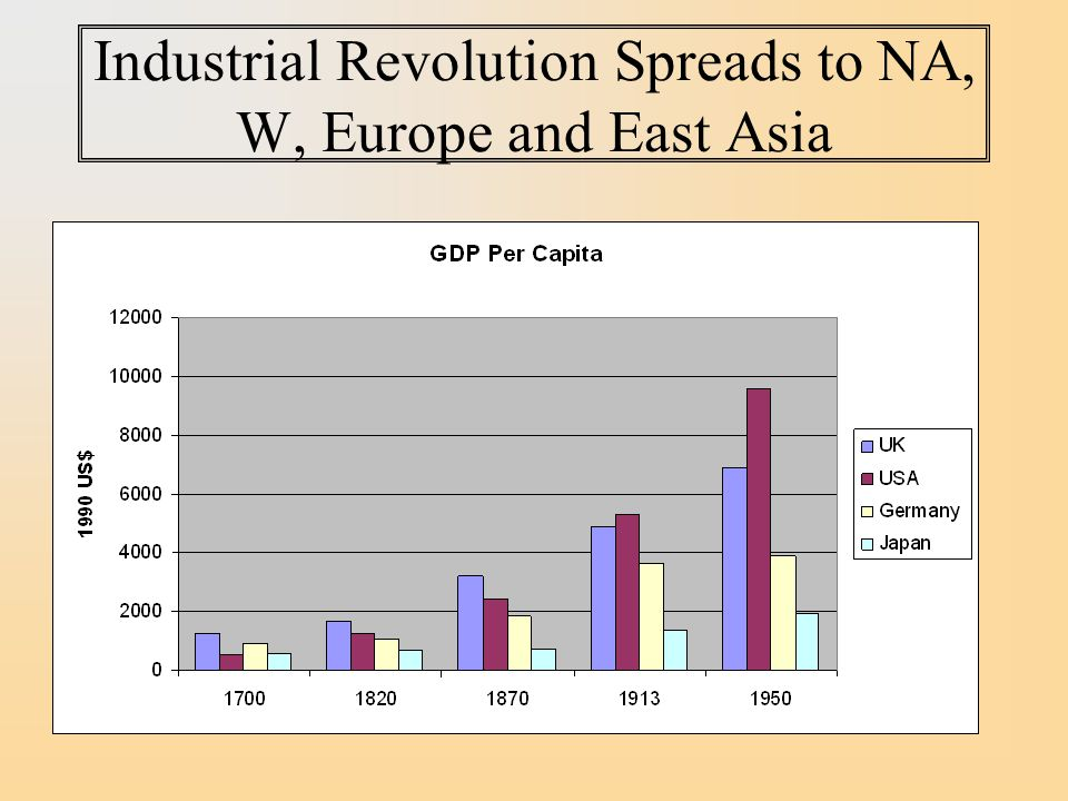 Industrial Revolution Spreads to NA, W, Europe and East Asia