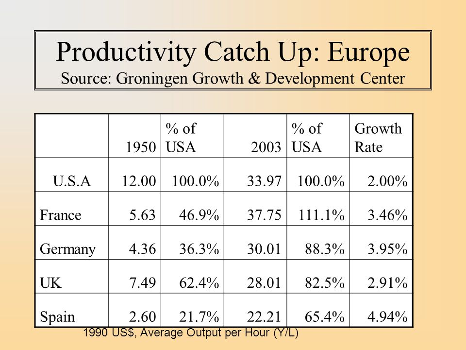 Productivity Catch Up: Europe Source: Groningen Growth & Development Center