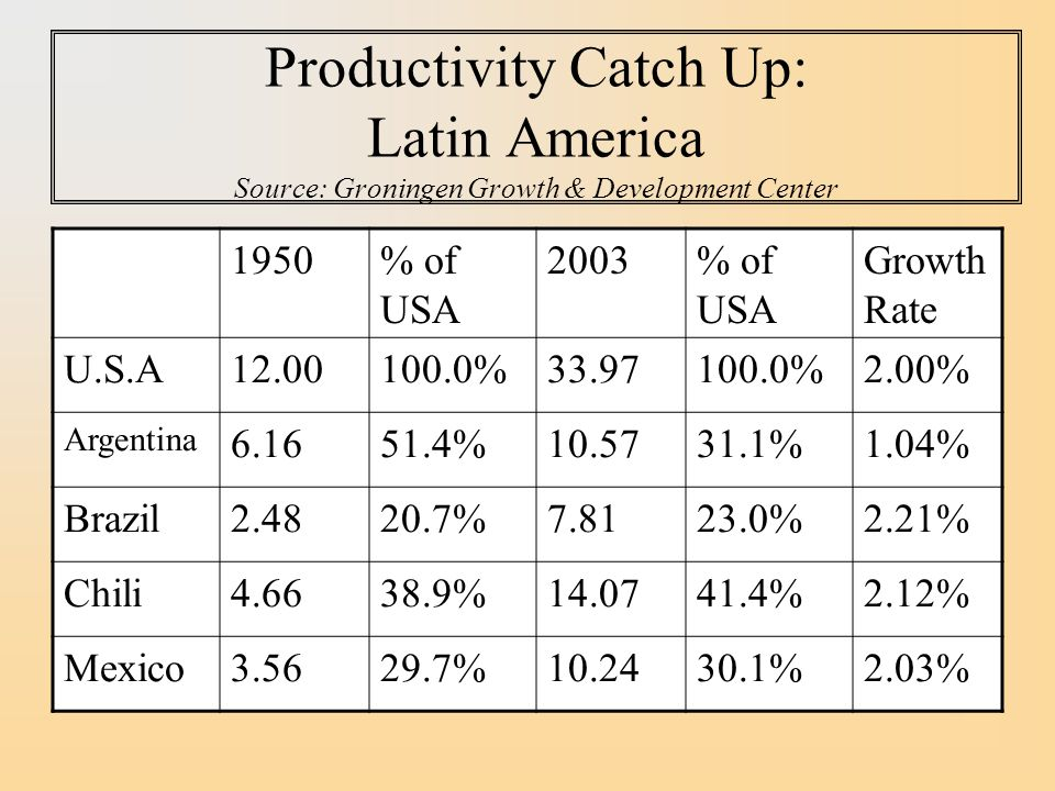 Productivity Catch Up: Latin America Source: Groningen Growth & Development Center