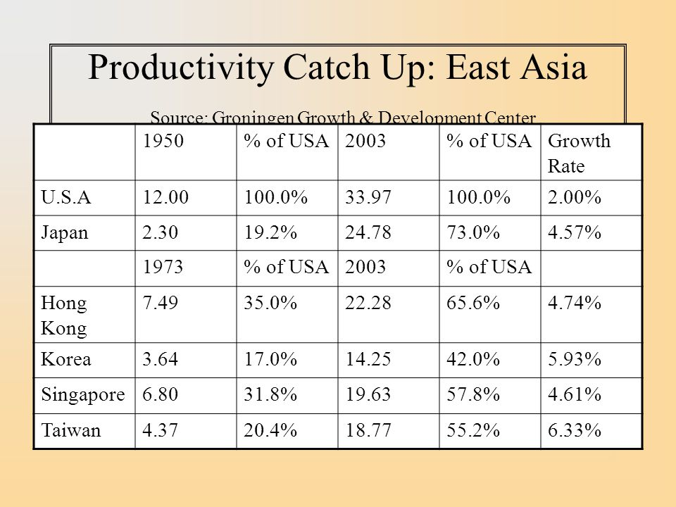 Productivity Catch Up: East Asia Source: Groningen Growth & Development Center