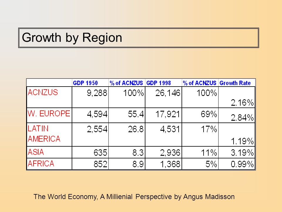 Growth by Region The World Economy, A Millienial Perspective by Angus Madisson