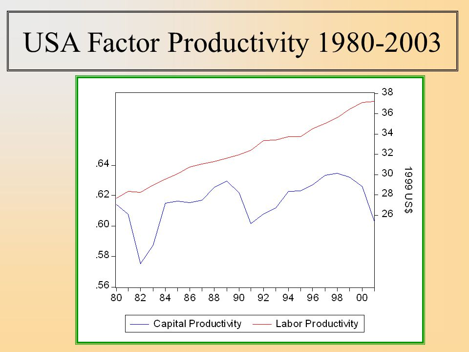 USA Factor Productivity