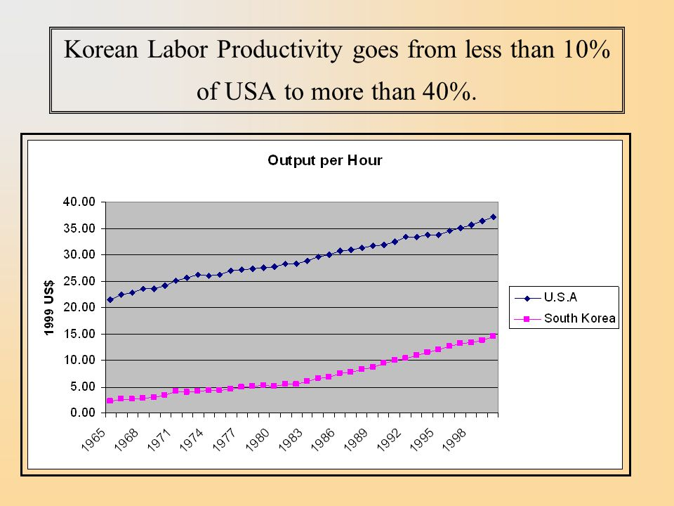 Korean Labor Productivity goes from less than 10% of USA to more than 40%.