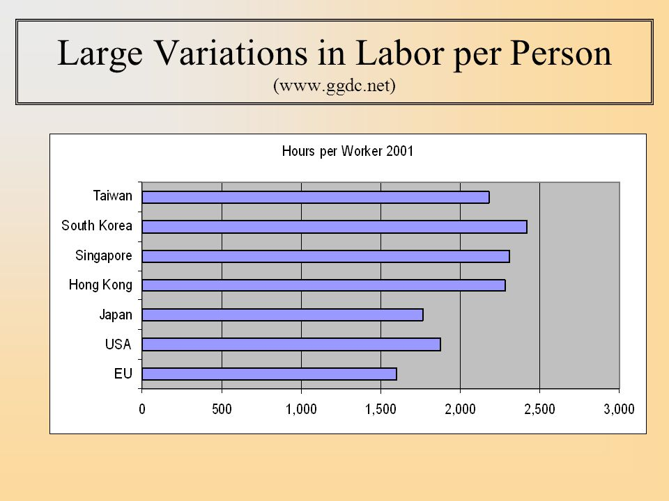 Large Variations in Labor per Person (