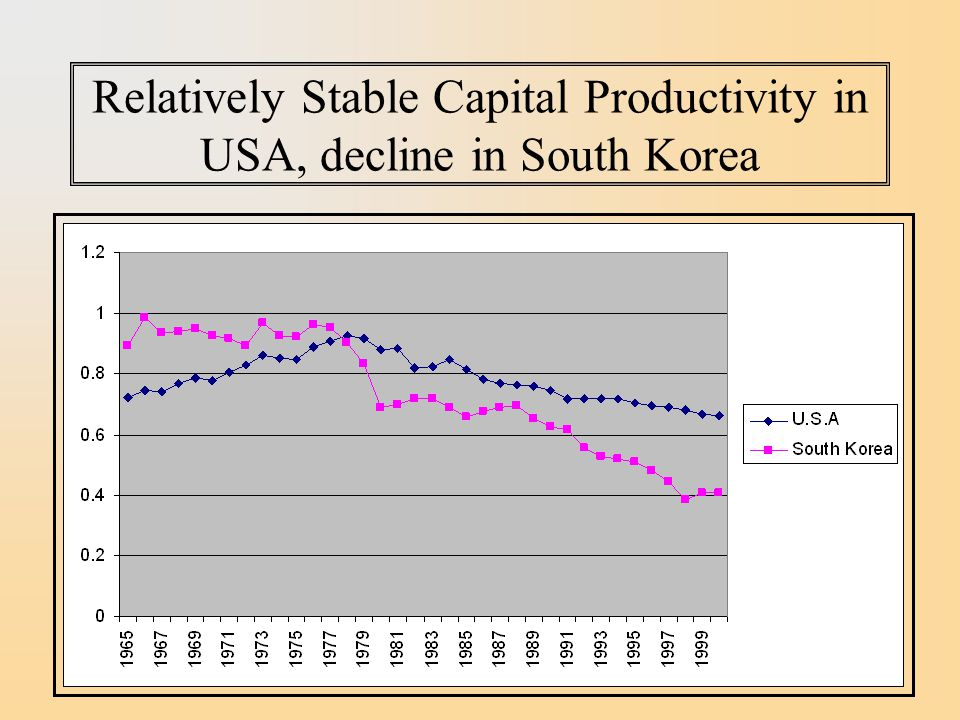 Relatively Stable Capital Productivity in USA, decline in South Korea