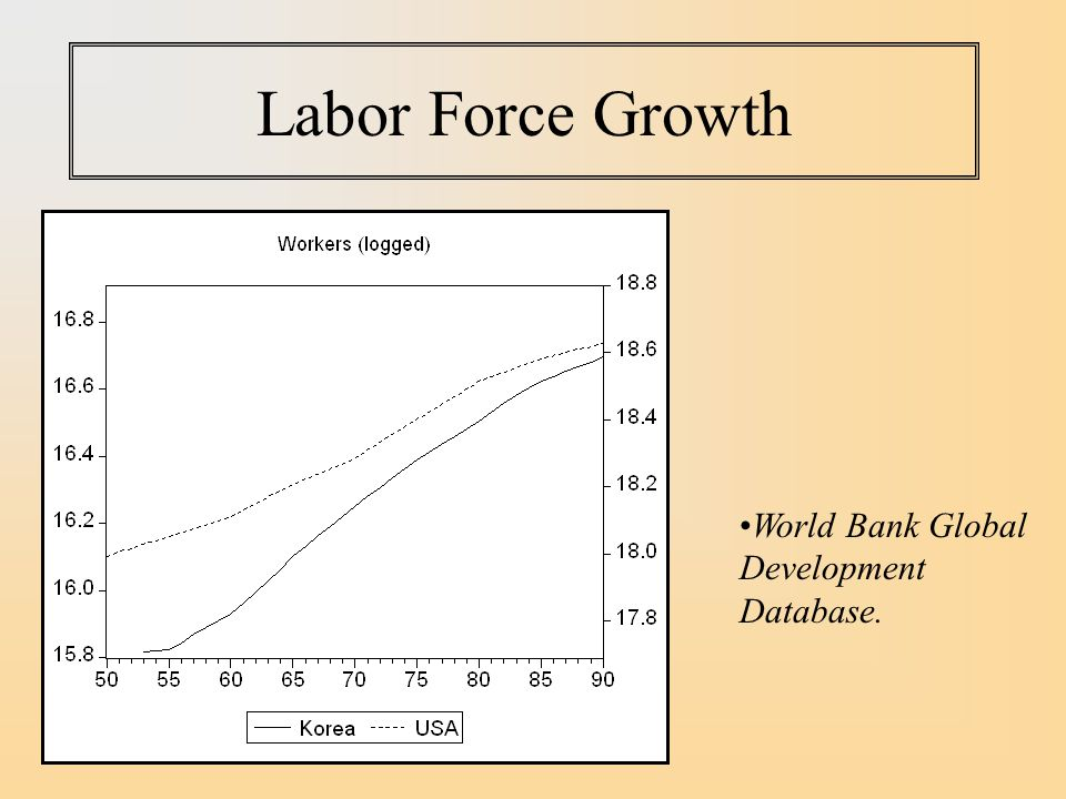 Labor Force Growth World Bank Global Development Database.