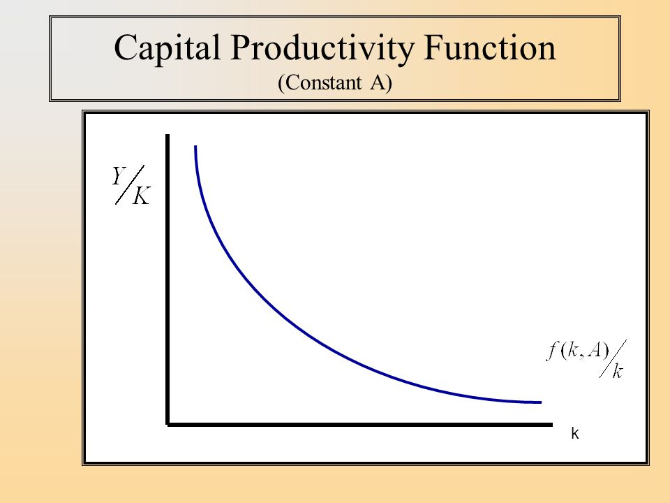 Capital Productivity Function (Constant A)