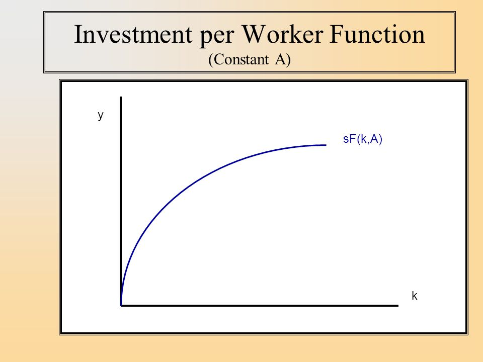 Investment per Worker Function (Constant A)