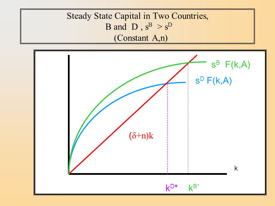 Steady State Capital in Two Countries, B and D , sB > sD (Constant A,n)