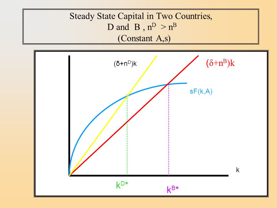 Steady State Capital in Two Countries, D and B , nD > nB (Constant A,s)